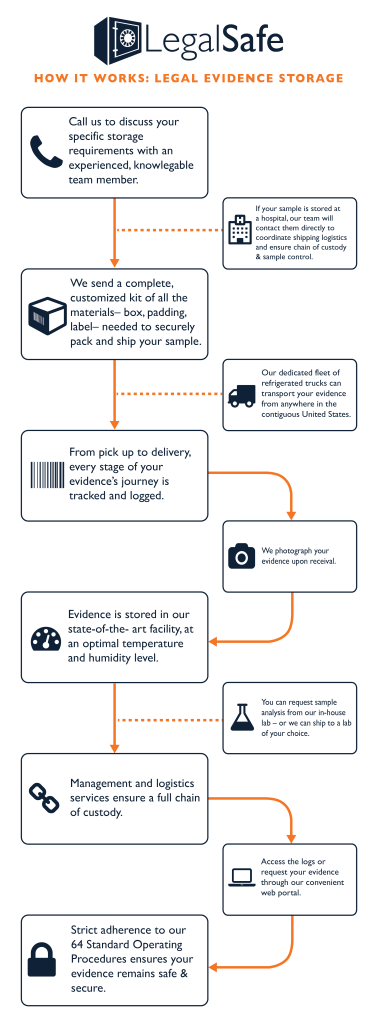 The Legal Evidence Storage Process